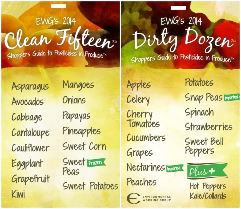 2015 Dirty Dozen and Clean Fifteen List