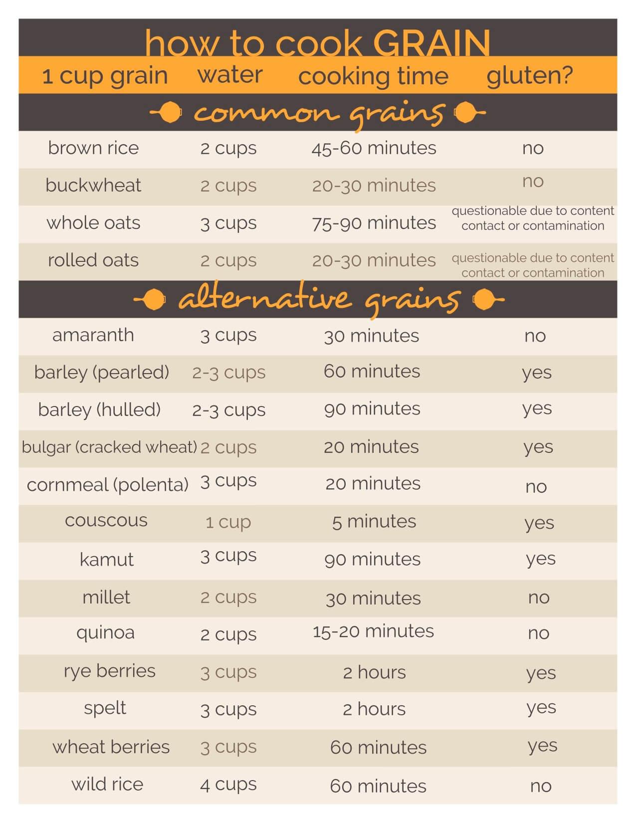 How to Cook Grains - a printable chart! - www.ohlardy.com